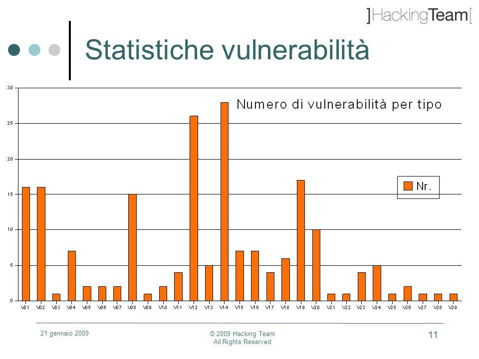 21 gennaio 2009 © 2009 Hacking Team All Rights Reserved 11 Statistiche vulnerabilità