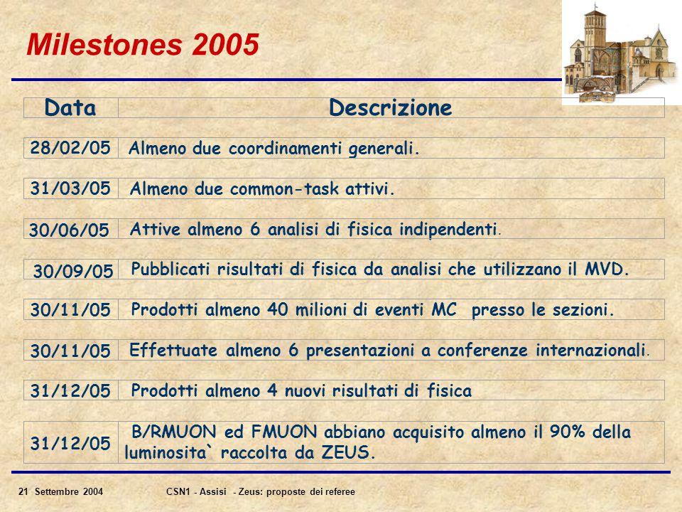 21 Settembre 2004CSN1 - Assisi - Zeus: proposte dei referee Milestones 2005 DataDescrizione 28/02/05 Almeno due coordinamenti generali.