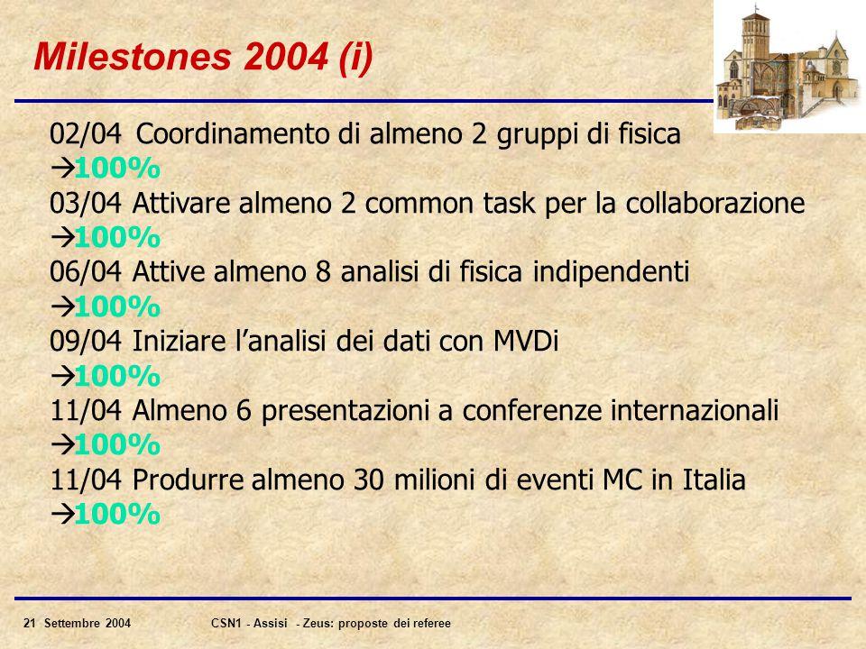 21 Settembre 2004CSN1 - Assisi - Zeus: proposte dei referee Milestones 2004 (i) 02/04Coordinamento di almeno 2 gruppi di fisica  100% 03/04 Attivare almeno 2 common task per la collaborazione  100% 06/04 Attive almeno 8 analisi di fisica indipendenti  100% 09/04 Iniziare l'analisi dei dati con MVDi  100% 11/04 Almeno 6 presentazioni a conferenze internazionali  100% 11/04 Produrre almeno 30 milioni di eventi MC in Italia  100%