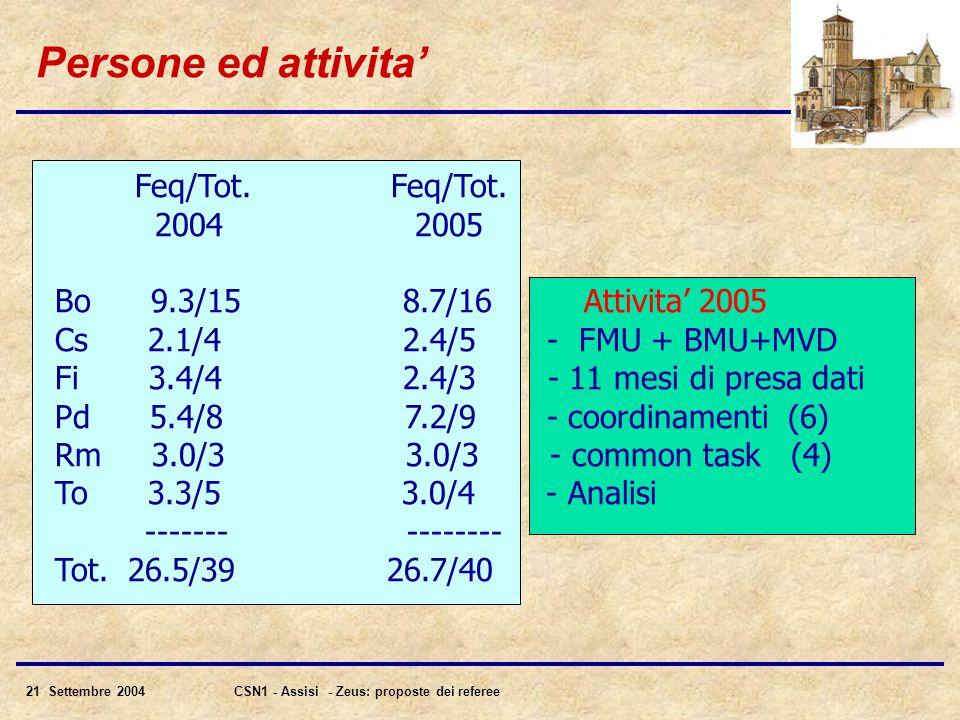 21 Settembre 2004CSN1 - Assisi - Zeus: proposte dei referee Persone ed attivita' Feq/Tot.