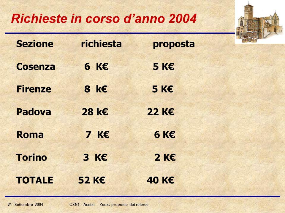 21 Settembre 2004CSN1 - Assisi - Zeus: proposte dei referee Richieste in corso d'anno 2004 Sezione richiesta proposta Cosenza 6 K€ 5 K€ Firenze 8 k€ 5 K€ Padova 28 k€ 22 K€ Roma 7 K€ 6 K€ Torino 3 K€ 2 K€ TOTALE 52 K€ 40 K€