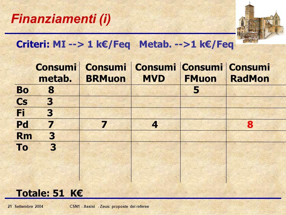 21 Settembre 2004CSN1 - Assisi - Zeus: proposte dei referee Finanziamenti (i) Criteri: MI --> 1 k€/Feq Metab.