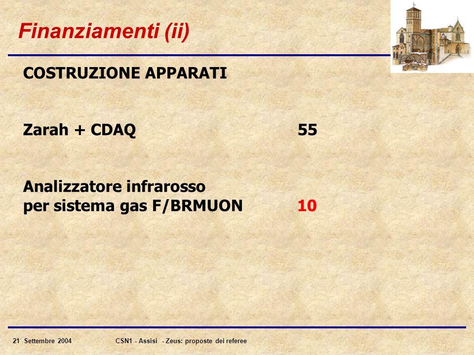 21 Settembre 2004CSN1 - Assisi - Zeus: proposte dei referee Finanziamenti (ii) COSTRUZIONE APPARATI Zarah + CDAQ 55 Analizzatore infrarosso per sistema gas F/BRMUON 10