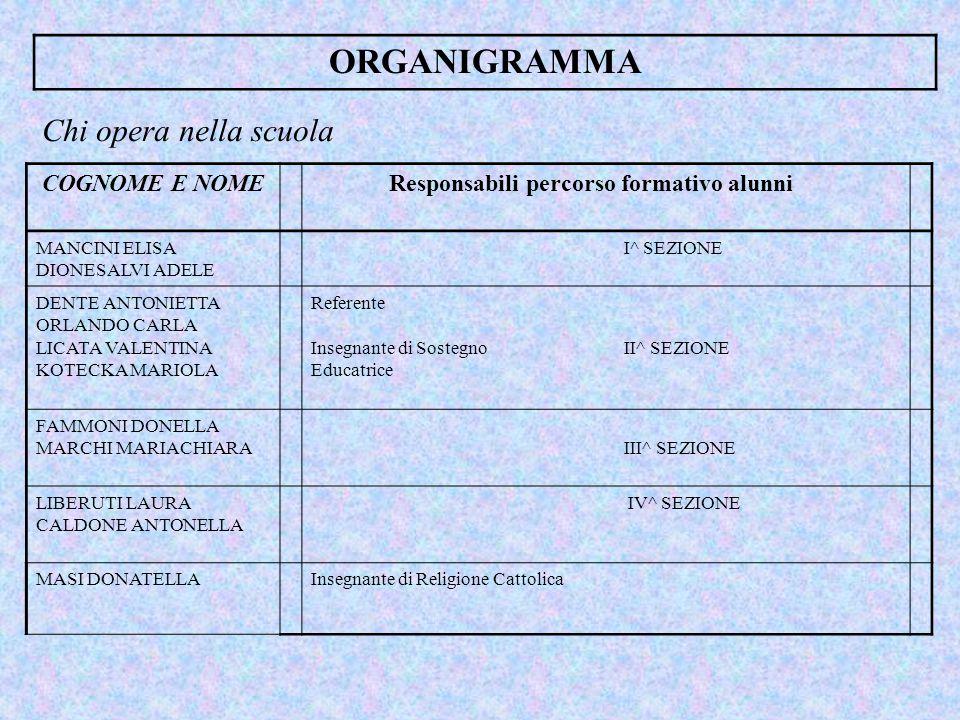 ORGANIGRAMMA Chi opera nella scuola COGNOME E NOME Responsabili percorso formativo alunni MANCINI ELISA DIONESALVI ADELE I^ SEZIONE DENTE ANTONIETTA ORLANDO CARLA LICATA VALENTINA KOTECKA MARIOLA Referente Insegnante di Sostegno II^ SEZIONE Educatrice FAMMONI DONELLA MARCHI MARIACHIARA III^ SEZIONE LIBERUTI LAURA CALDONE ANTONELLA IV^ SEZIONE MASI DONATELLAInsegnante di Religione Cattolica