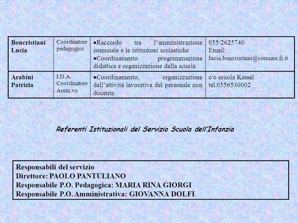 Boncristiani Lucia Coordinatore pedagogico  Raccordo tra l'amministrazione comunale e le istituzioni scolastiche  Coordinamento programmazione didat