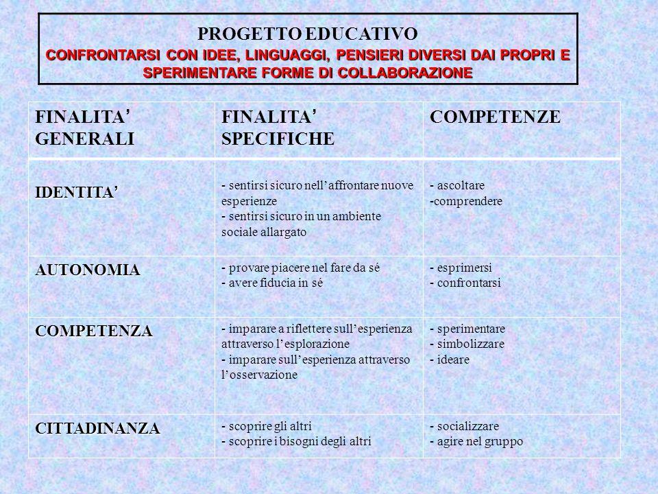 PROGETTO EDUCATIVO CONFRONTARSI CON IDEE, LINGUAGGI, PENSIERI DIVERSI DAI PROPRI E SPERIMENTARE FORME DI COLLABORAZIONE FINALITA ' GENERALI FINALITA '