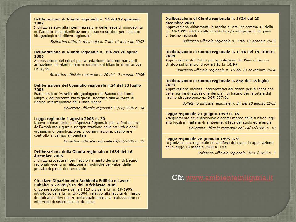 Legge 183 del 18 maggio 1989 Legge Regione Liguria 9 del 28 gennaio 1993 Legge Regione Liguria 36 del 4 settembre 1997 Legge Regione Liguria 18 del 21 giugno 1999 Legge 493 del 4 dicembre 1999 Decreto legislativo 152 del 3 aprile 2006 Legge Regione Liguria 58 del 4 dicembre 2009 ….