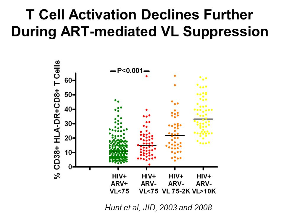 T Cell Activation Declines Further During ART-mediated VL Suppression Hunt et al, JID, 2003 and 2008