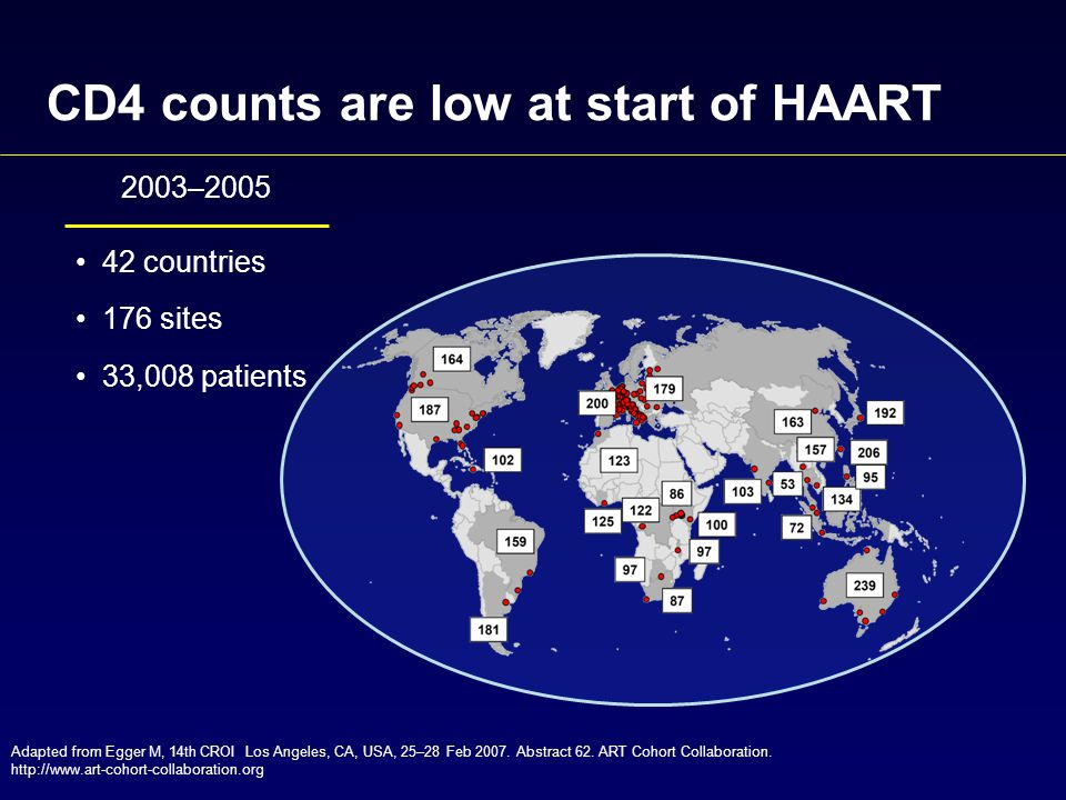 CD4 counts are low at start of HAART Adapted from Egger M, 14th CROI Los Angeles, CA, USA, 25–28 Feb 2007.