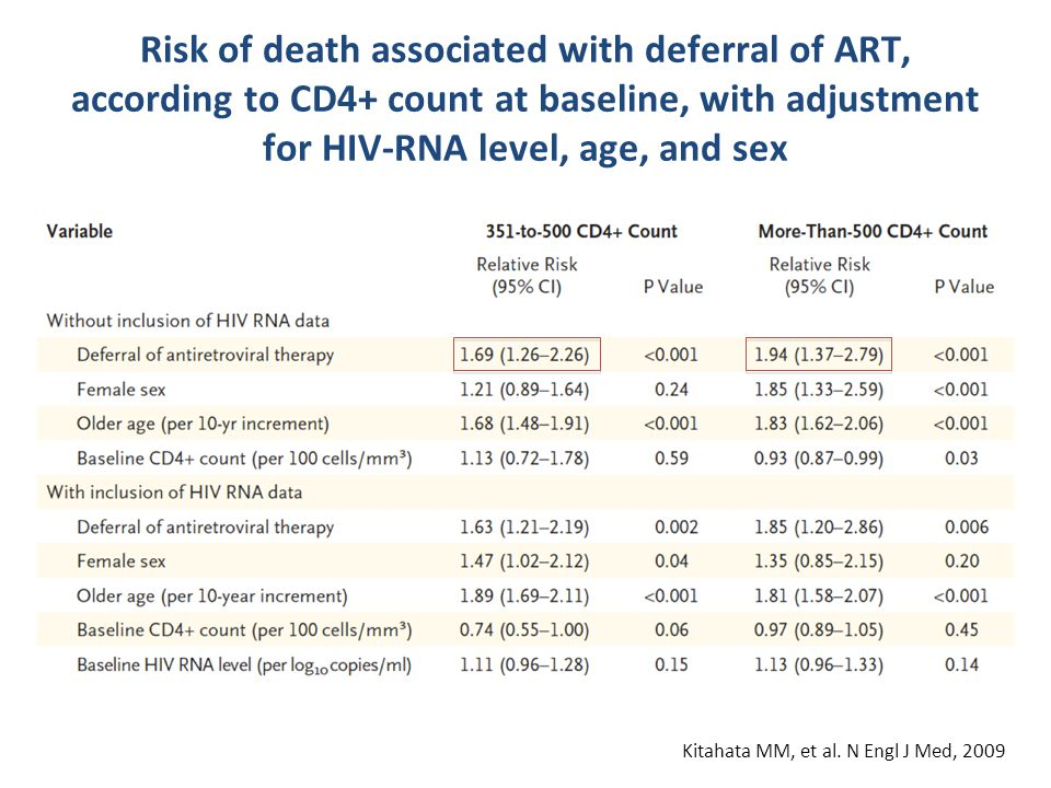 Risk of death associated with deferral of ART, according to CD4+ count at baseline, with adjustment for HIV-RNA level, age, and sex Kitahata MM, et al