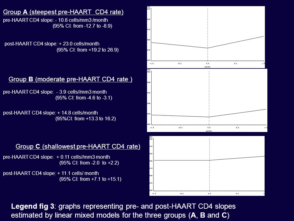 Group A (steepest pre-HAART CD4 rate) pre-HAART CD4 slope: - 10.8 cells/mm3 /month (95% CI: from -12.7 to -8.9) post-HAART CD4 slope: + 23.0 cells/month (95% CI: from +19.2 to 26.9) Group C (shallowest pre-HAART CD4 rate) pre-HAART CD4 slope: + 0.11 cells//mm3 month (95% CI: from -2.0 to +2.2) post-HAART CD4 slope: + 11.1 cells/ month (95% CI: from +7.1 to +15.1) Group B (moderate pre-HAART CD4 rate ) pre-HAART CD4 slope: - 3.9 cells//mm3 month (95% CI: from -4.6 to -3.1) post-HAART CD4 slope: + 14.8 cells/month (95%CI: from +13.3 to 16.2) Legend fig 3: graphs representing pre- and post-HAART CD4 slopes estimated by linear mixed models for the three groups (A, B and C)