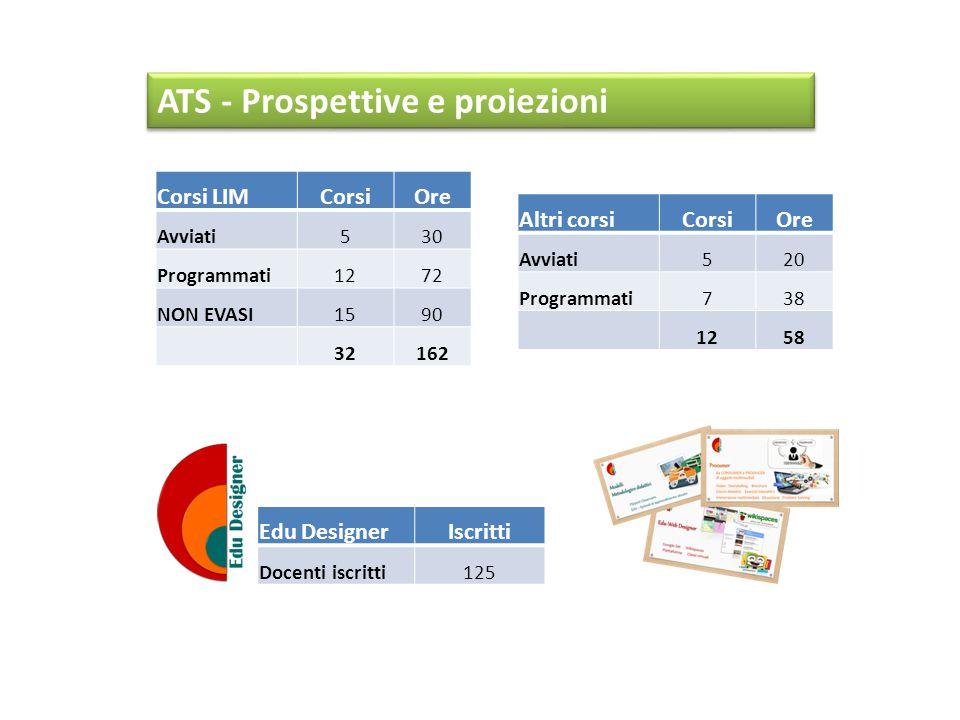 TipologiaCorsiDocentidurataORE Dispositivi pers/collettivi LIM-d391060 6 ore234 Tablet6 6 ore36 Metodologico259 6 ore6 Produzione e contenitori Cont.
