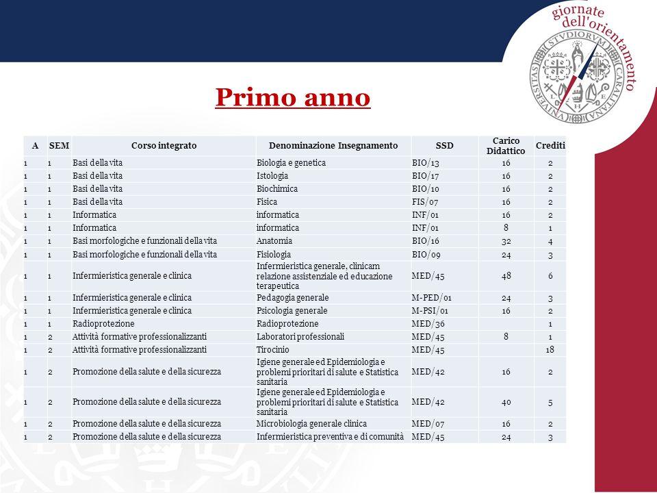 Primo anno ASEMCorso integratoDenominazione InsegnamentoSSD Carico Didattico Crediti 11Basi della vitaBiologia e geneticaBIO/13162 11Basi della vitaIs