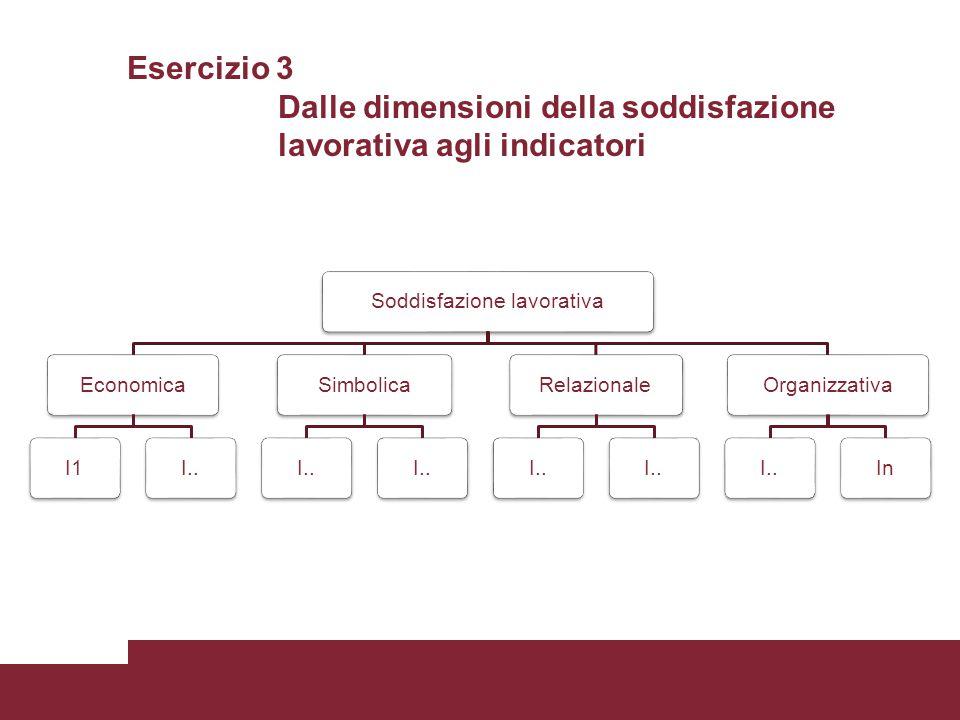 Esercizio 3 Dalle dimensioni della soddisfazione lavorativa agli indicatori Soddisfazione lavorativaEconomicaI1I..SimbolicaI..