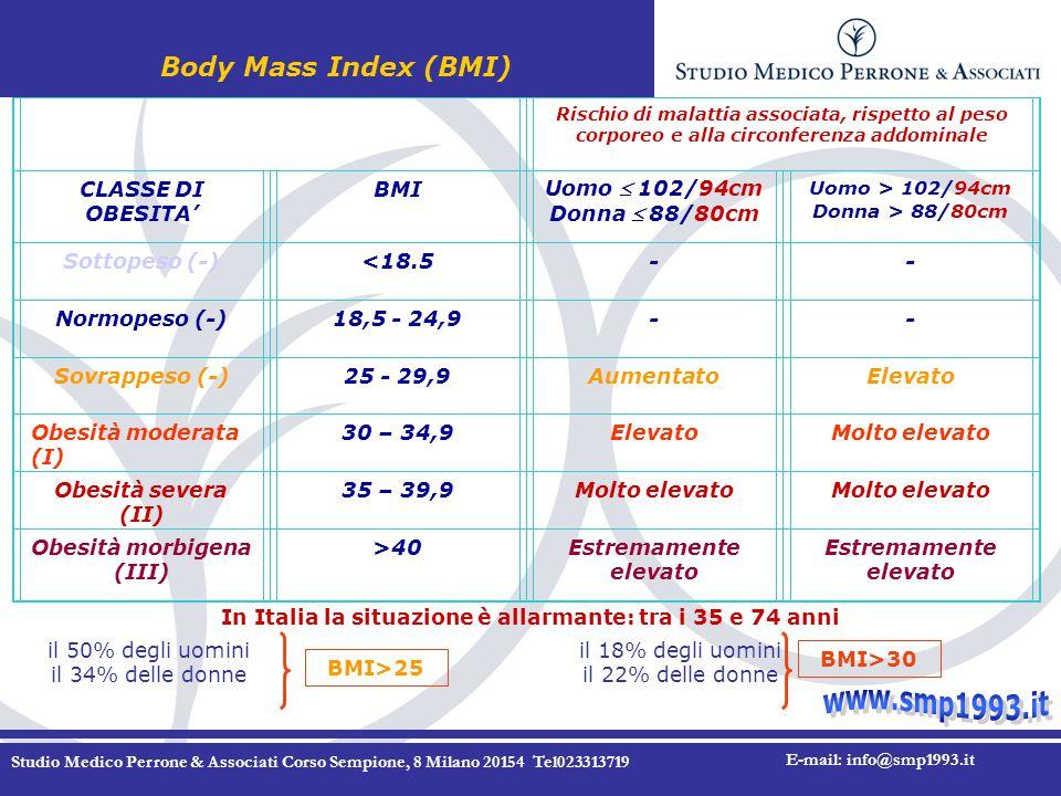 Studio Medico Perrone & Associati Corso Sempione, 8 Milano 20154 Tel023313719 E-mail: info@smp1993.it Rischio di malattia associata, rispetto al peso corporeo e alla circonferenza addominale CLASSE DI OBESITA' BMI Uomo  102/94cm Donna  88/80cm Uomo > 102/94cm Donna > 88/80cm Sottopeso (-)<18.5-- Normopeso (-)18,5 - 24,9-- Sovrappeso (-)25 - 29,9AumentatoElevato Obesità moderata (I) 30 – 34,9ElevatoMolto elevato Obesità severa (II) 35 – 39,9Molto elevato Obesità morbigena (III) >40Estremamente elevato Body Mass Index (BMI) In Italia la situazione è allarmante: tra i 35 e 74 anni il 50% degli uomini il 34% delle donne il 18% degli uomini il 22% delle donne BMI>25 BMI>30