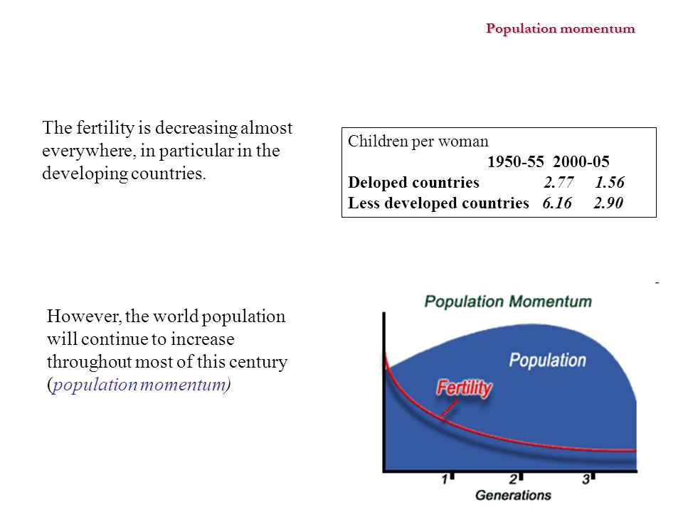 Population momentum The fertility is decreasing almost everywhere, in particular in the developing countries. Children per woman 1950-55 2000-05 Delop