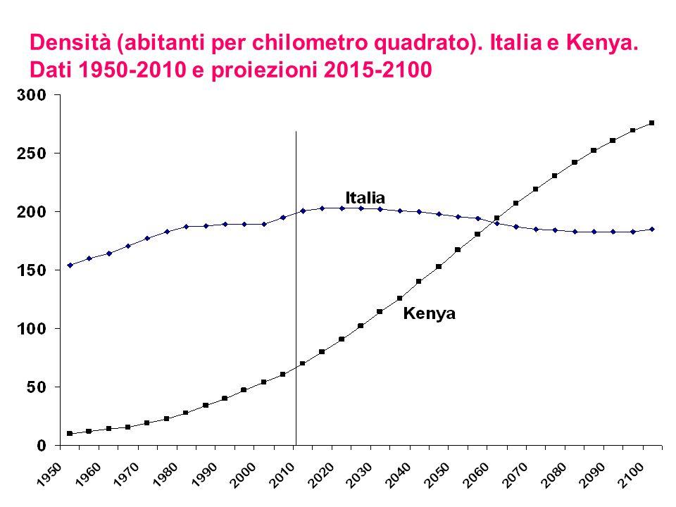 Densità (abitanti per chilometro quadrato). Italia e Kenya. Dati 1950-2010 e proiezioni 2015-2100