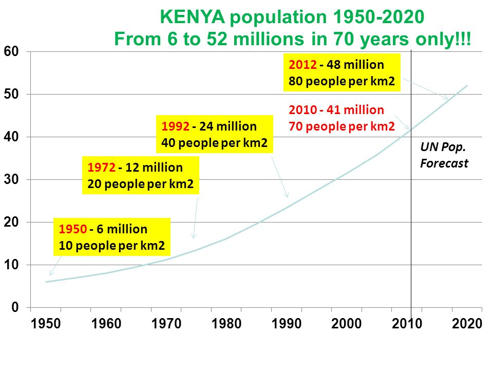 UN Pop. Forecast 1950 - 6 million 10 people per km2 1972 - 12 million 20 people per km2 1992 - 24 million 40 people per km2 2010 - 41 million 70 peopl