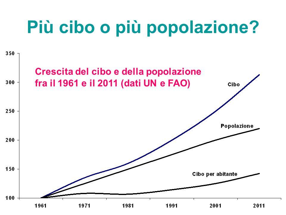 Più cibo o più popolazione? Crescita del cibo e della popolazione fra il 1961 e il 2011 (dati UN e FAO)