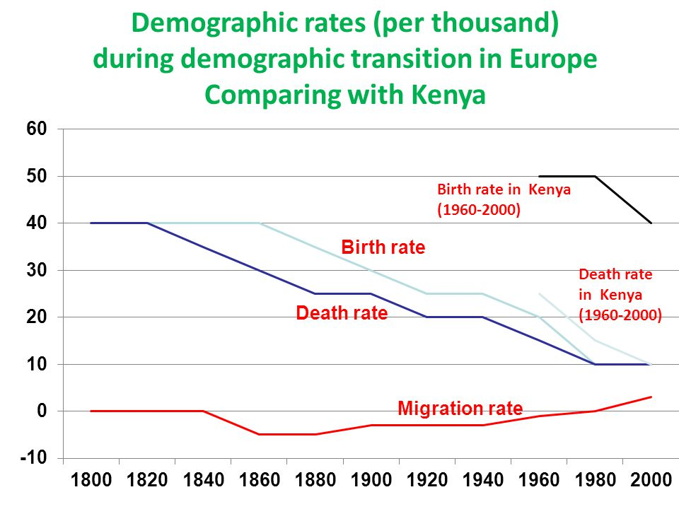 Demographic rates (per thousand) during demographic transition in Europe Comparing with Kenya Birth rate in Kenya (1960-2000) Death rate in Kenya (196