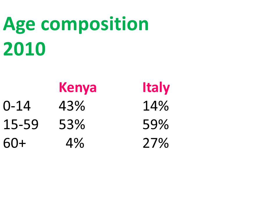 Age composition 2010 KenyaItaly 0-1443%14% 15-5953%59% 60+ 4%27%