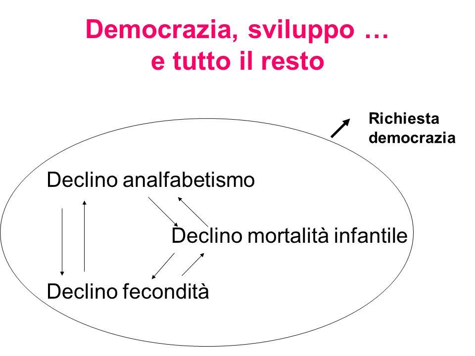 Democrazia, sviluppo … e tutto il resto Declino analfabetismo Declino mortalità infantile Declino fecondità Richiesta democrazia