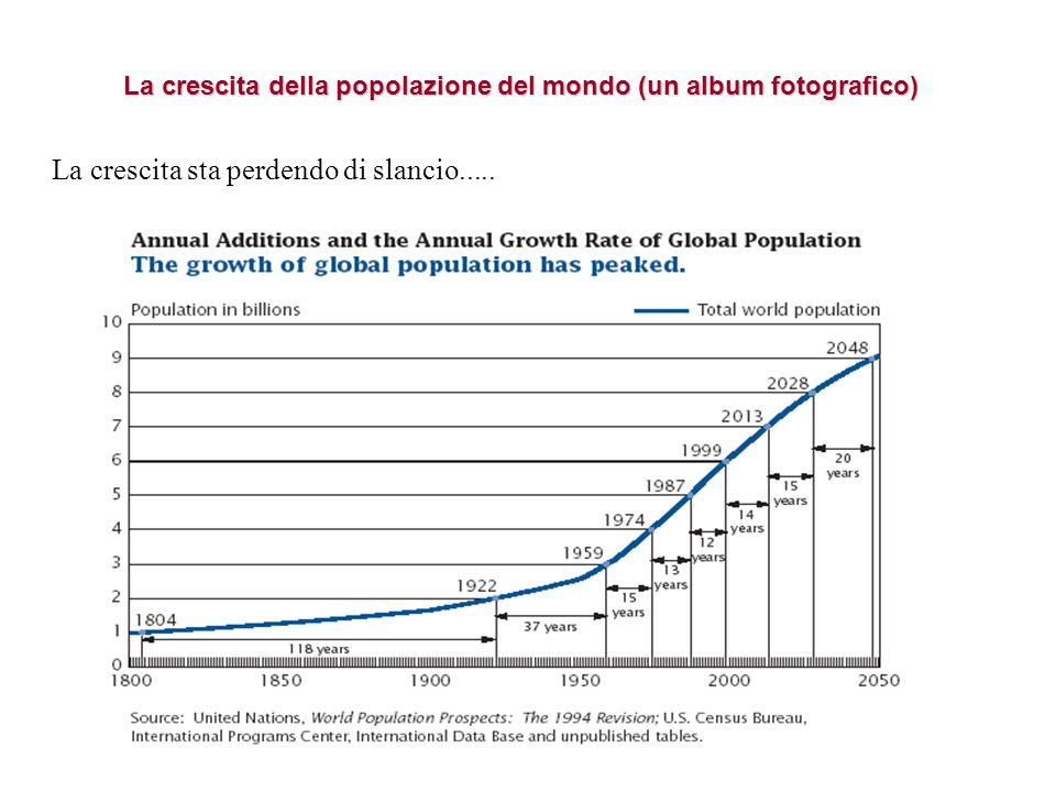 Il bicchiere mezzo vuoto In un solo secolo la popolazione è più che triplicata.