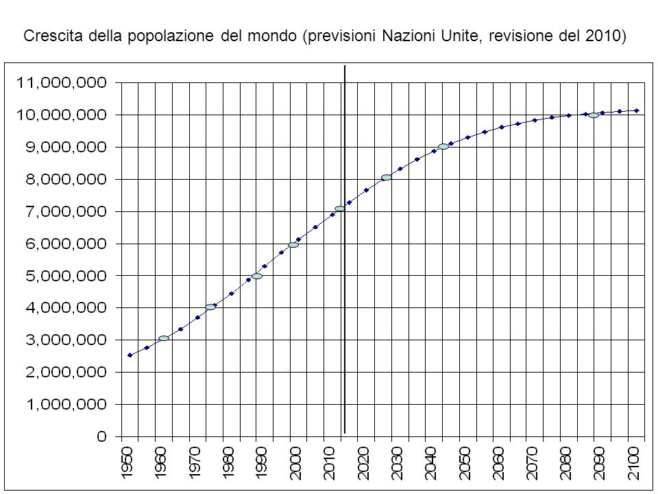 HIV effect Natural growth rate Birth and death rate (per thousand) Kenya 1950-2010 Few migrations