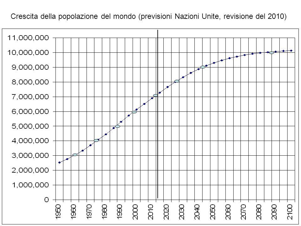 Convergenza del numero medio di figli per donna