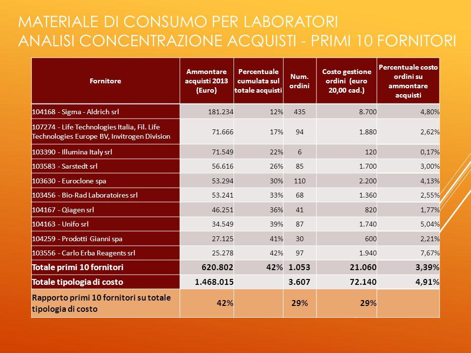 MATERIALE DI CONSUMO PER LABORATORI ANALISI CONCENTRAZIONE ACQUISTI - PRIMI 10 FORNITORI Fornitore Ammontare acquisti 2013 (Euro) Percentuale cumulata sul totale acquisti Num.