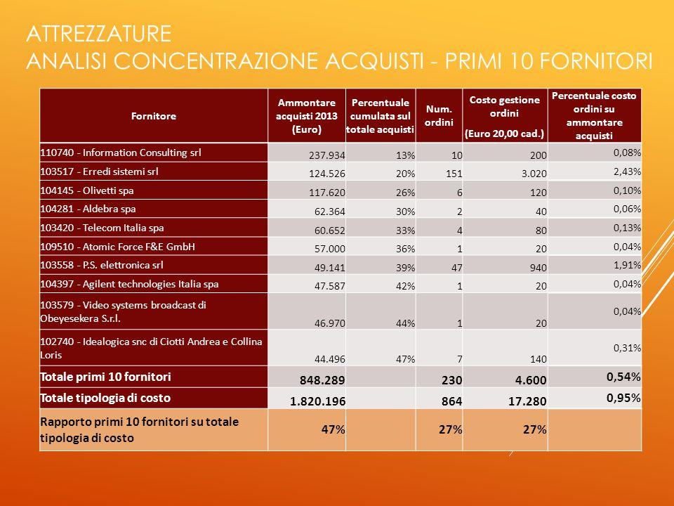 ATTREZZATURE ANALISI CONCENTRAZIONE ACQUISTI - PRIMI 10 FORNITORI Fornitore Ammontare acquisti 2013 (Euro) Percentuale cumulata sul totale acquisti Num.