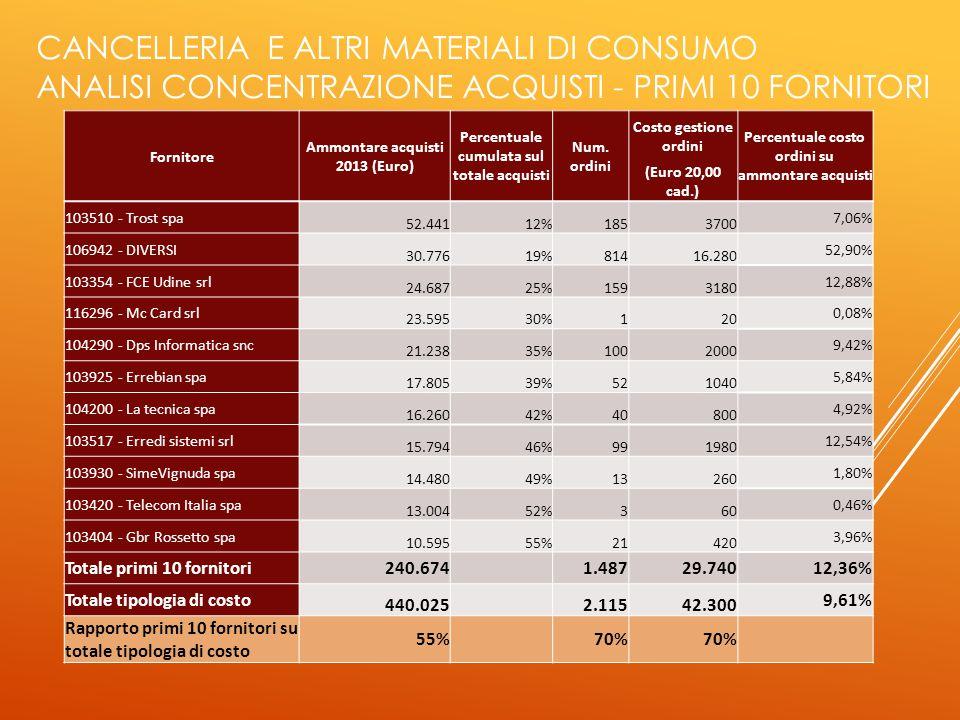 CANCELLERIA E ALTRI MATERIALI DI CONSUMO ANALISI CONCENTRAZIONE ACQUISTI - PRIMI 10 FORNITORI Fornitore Ammontare acquisti 2013 (Euro) Percentuale cumulata sul totale acquisti Num.