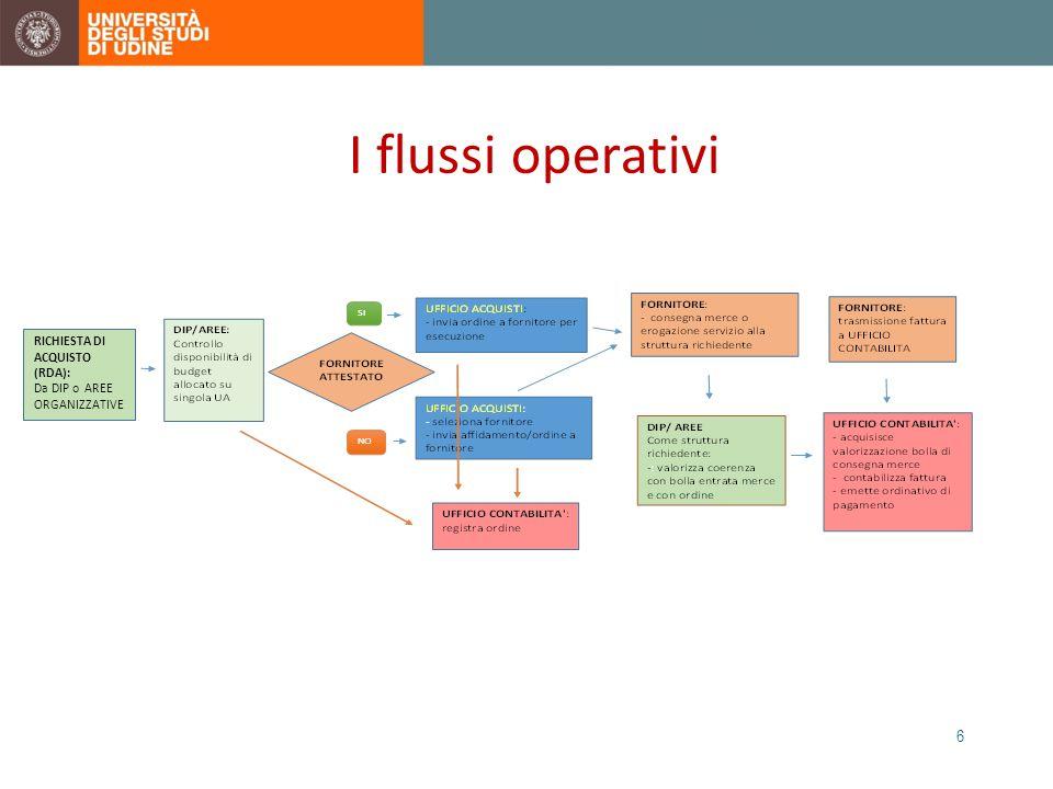 I flussi operativi 6 RICHIESTA DI ACQUISTO (RDA): Da DIP o AREE ORGANIZZATIVE