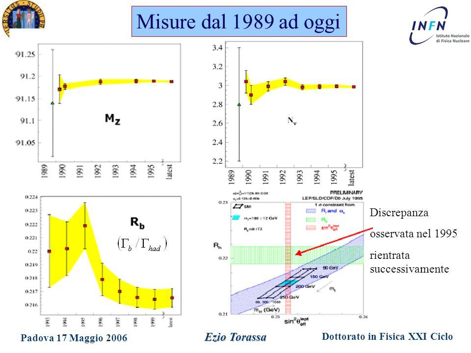 Dottorato in Fisica XXI Ciclo Padova 17 Maggio 2006 Ezio Torassa Misure dal 1989 ad oggi Discrepanza osservata nel 1995 rientrata successivamente