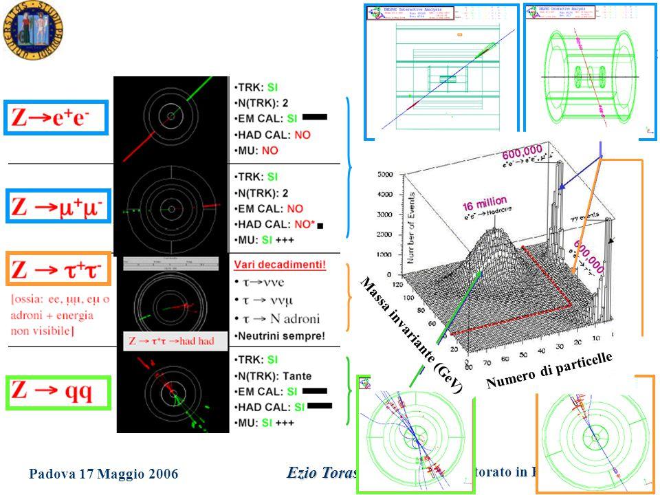 Dottorato in Fisica XXI Ciclo Padova 17 Maggio 2006 Ezio Torassa Massa invariante (GeV) Numero di particelle