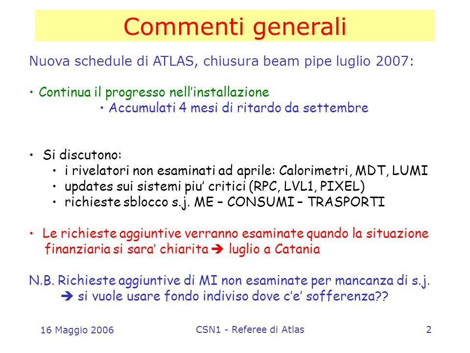 16 Maggio 2006 CSN1 - Referee di Atlas2 Commenti generali Nuova schedule di ATLAS, chiusura beam pipe luglio 2007: Continua il progresso nell'installazione Accumulati 4 mesi di ritardo da settembre Si discutono: i rivelatori non esaminati ad aprile: Calorimetri, MDT, LUMI updates sui sistemi piu' critici (RPC, LVL1, PIXEL) richieste sblocco s.j.