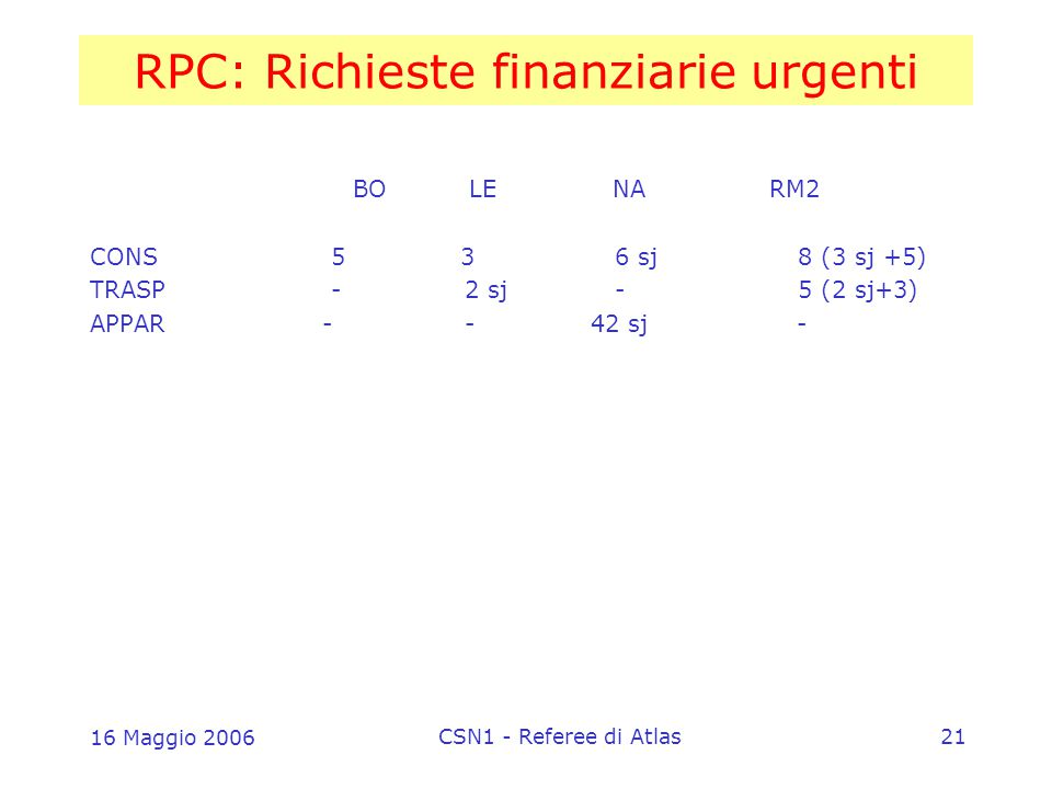 16 Maggio 2006 CSN1 - Referee di Atlas21 RPC: Richieste finanziarie urgenti BO LE NA RM2 CONS 5 3 6 sj 8 (3 sj +5) TRASP - 2 sj - 5 (2 sj+3) APPAR - - 42 sj -