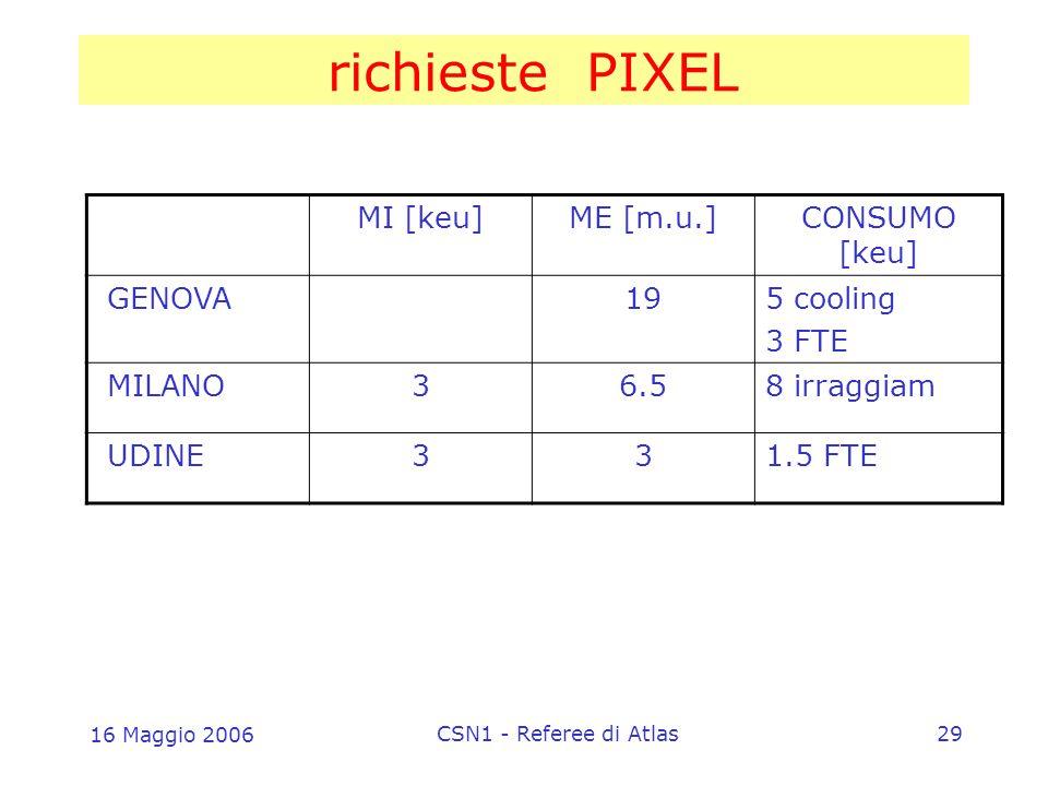 16 Maggio 2006 CSN1 - Referee di Atlas29 richieste PIXEL MI [keu]ME [m.u.]CONSUMO [keu] GENOVA195 cooling 3 FTE MILANO36.58 irraggiam UDINE331.5 FTE