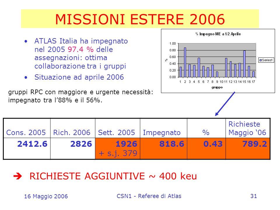 16 Maggio 2006 CSN1 - Referee di Atlas31 MISSIONI ESTERE 2006 ATLAS Italia ha impegnato nel 2005 97.4 % delle assegnazioni: ottima collaborazione tra i gruppi Situazione ad aprile 2006 Cons.
