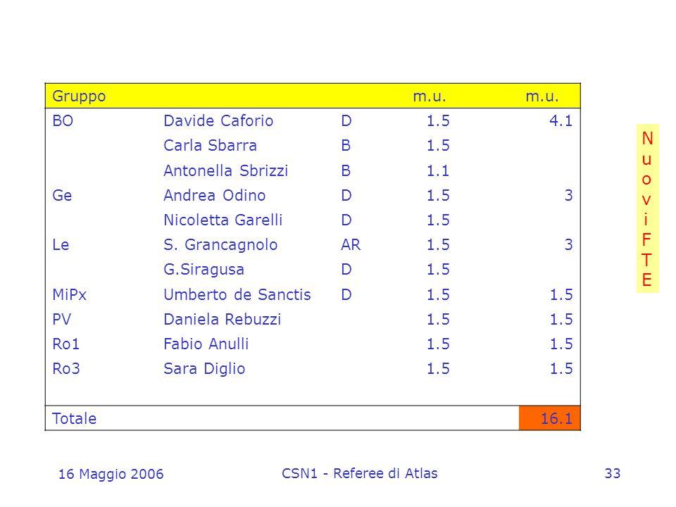 16 Maggio 2006 CSN1 - Referee di Atlas33 NuoviFTENuoviFTE Gruppo m.u.
