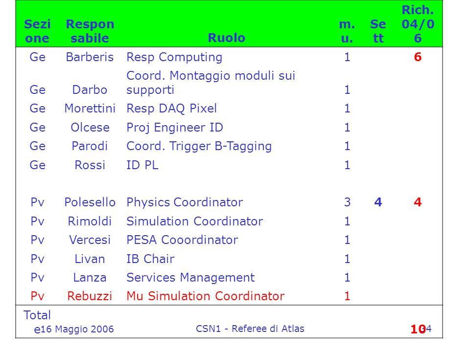16 Maggio 2006 CSN1 - Referee di Atlas34 Sezi one Respon sabileRuolo m.