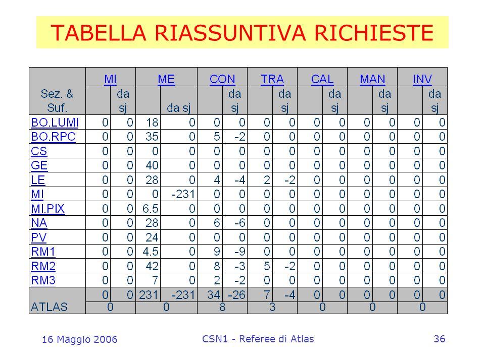 16 Maggio 2006 CSN1 - Referee di Atlas36 TABELLA RIASSUNTIVA RICHIESTE