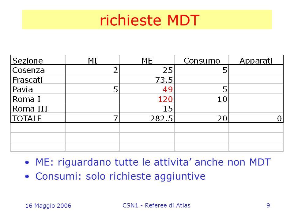 16 Maggio 2006 CSN1 - Referee di Atlas9 richieste MDT ME: riguardano tutte le attivita' anche non MDT Consumi: solo richieste aggiuntive