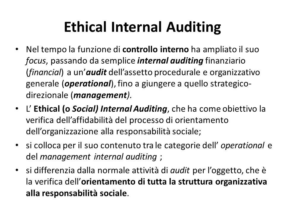 Ethical Internal Auditing Nel tempo la funzione di controllo interno ha ampliato il suo focus, passando da semplice internal auditing finanziario (fin