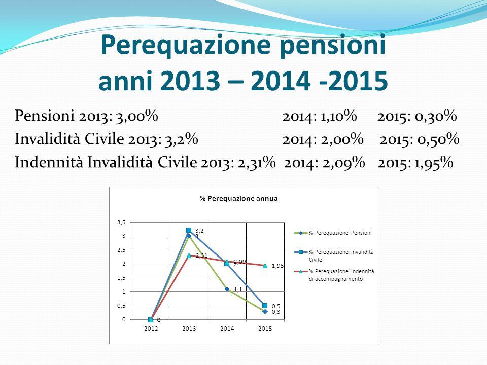 Perequazione pensioni anni 2013 – 2014 -2015 Pensioni 2013: 3,00% 2014: 1,10% 2015: 0,30% Invalidità Civile 2013: 3,2% 2014: 2,00% 2015: 0,50% Indennità Invalidità Civile 2013: 2,31% 2014: 2,09% 2015: 1,95%