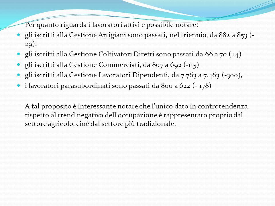Per quanto riguarda i lavoratori attivi è possibile notare: gli iscritti alla Gestione Artigiani sono passati, nel triennio, da 882 a 853 (- 29); gli