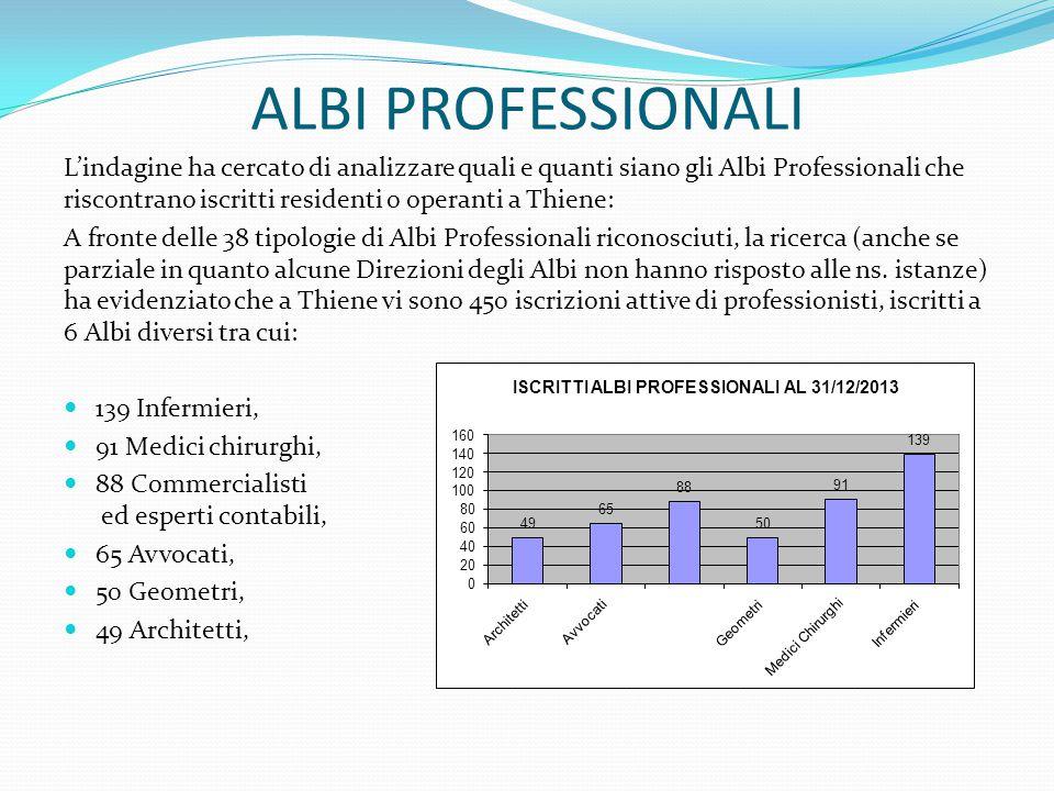 ALBI PROFESSIONALI L'indagine ha cercato di analizzare quali e quanti siano gli Albi Professionali che riscontrano iscritti residenti o operanti a Thi