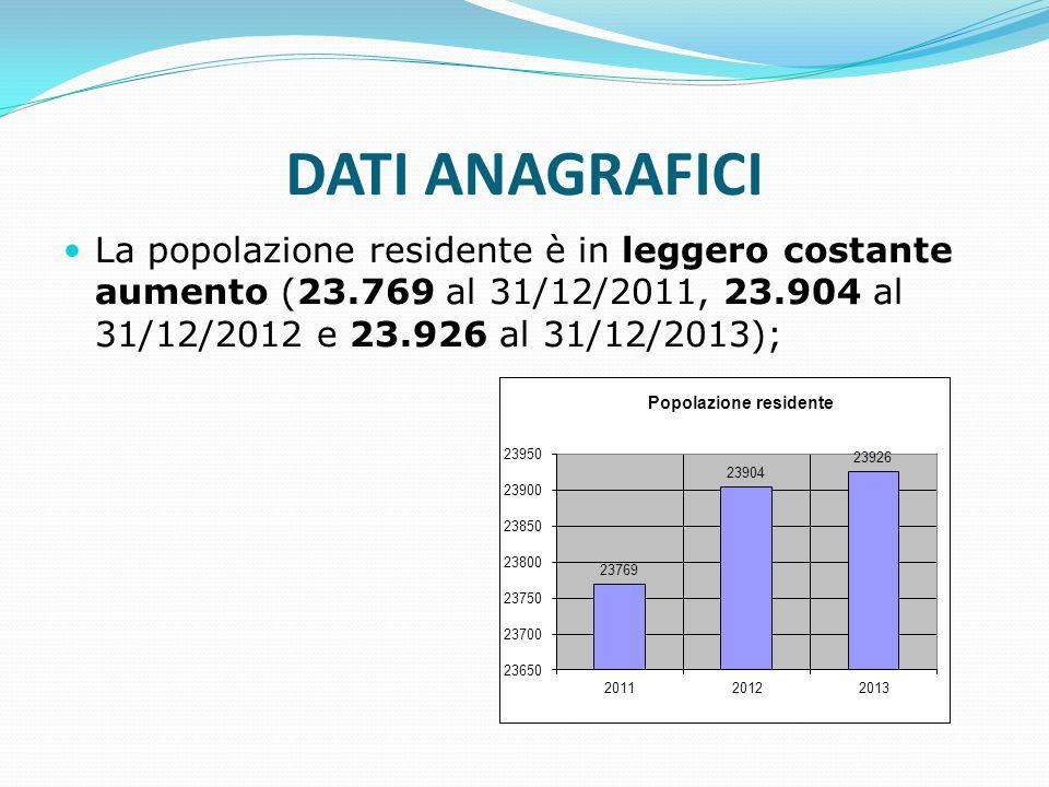 DATI ANAGRAFICI La popolazione residente è in leggero costante aumento (23.769 al 31/12/2011, 23.904 al 31/12/2012 e 23.926 al 31/12/2013);