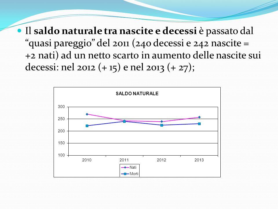 Il saldo naturale tra nascite e decessi è passato dal quasi pareggio del 2011 (240 decessi e 242 nascite = +2 nati) ad un netto scarto in aumento delle nascite sui decessi: nel 2012 (+ 15) e nel 2013 (+ 27);