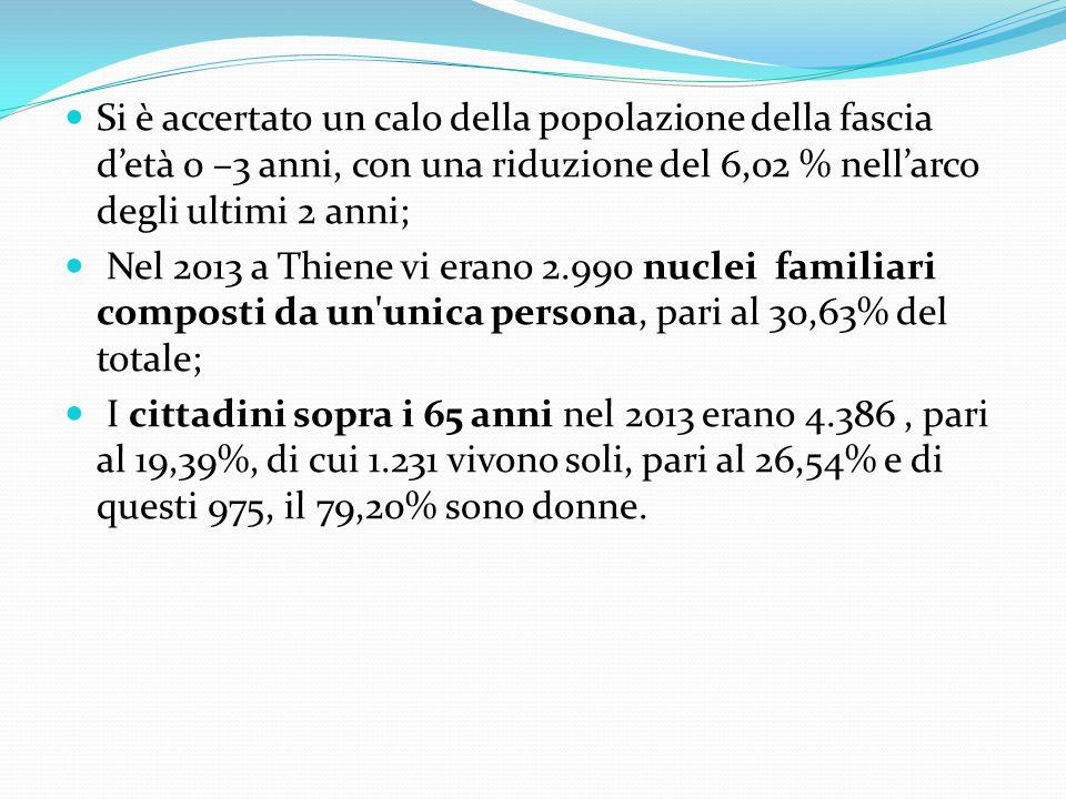 Si è accertato un calo della popolazione della fascia d'età 0 –3 anni, con una riduzione del 6,02 % nell'arco degli ultimi 2 anni; Nel 2013 a Thiene vi erano 2.990 nuclei familiari composti da un unica persona, pari al 30,63% del totale; I cittadini sopra i 65 anni nel 2013 erano 4.386, pari al 19,39%, di cui 1.231 vivono soli, pari al 26,54% e di questi 975, il 79,20% sono donne.